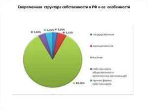 Структура собственности в россии в 2020 году
