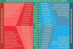 Субсидии на покупку жилья в хмао
