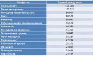Высокооплачиваемые профессии в россии для девушек