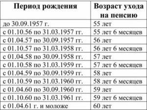 Как начисляется пенсия 1960 года рождения