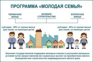 До какого возраста семья считается молодой на получение жилья