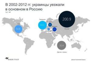 Иммиграция в россию из украины