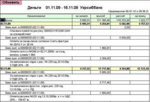 Отчет о проделанной работе отделом бухгалтерского учета и отчетности