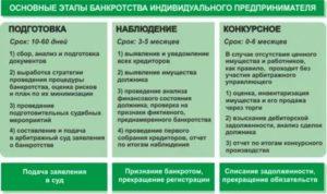 Банкротство стадии таблица