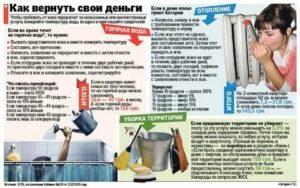 Температурный режим подачи горячей воды в квартиры