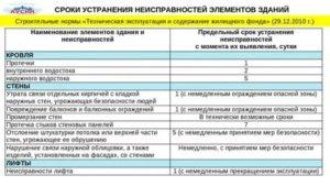 Срок исполнения заявки управляющей компанией по неисправному домофону