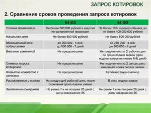 Документы для запроса котировок по 44 фз для поставщика