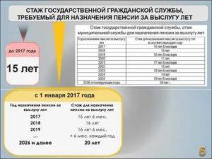 Расчет пенсии мчс по смешанному стажу в 2020 году калькулятор