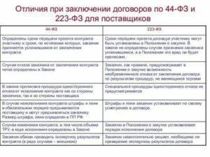 Статья 62 44 фз с последними изменениями