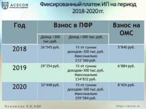 Патент и фиксированные платежи