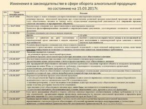 Документы для перевозки алкоголя по 171 фз
