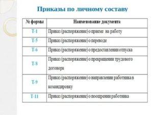 Каким документом регламентируются приказы по кадрам