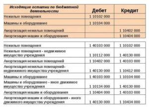 Инструкция 182н по бюджетному учету