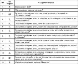 Собеседование на полиграфе какие вопросы