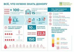 Сколько литров сдают крови доноры
