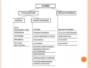 Виды помещений по назначению административные