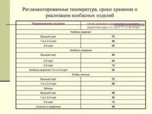 Сроки хранения колбасных изделий таблица