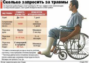 Перелом ноги на работе выплаты