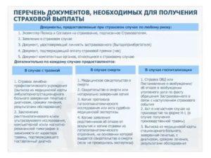 Перечень документов заявления на отказ от страхования жизни росгосстрах