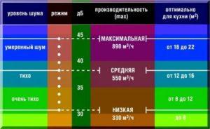 Как определить уровень шума вытяжки