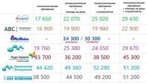Дмс санкт петербург стоимость