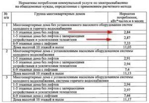 Воронеж нормативы на общедомовые нужды 2020