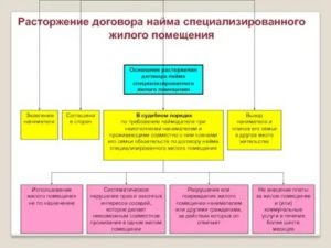 Существенные условия договора найма специализированного жилого помещения