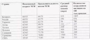 Пенсионный возраст полиции россии