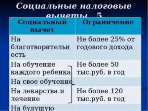 Ограничения налоговый вычет