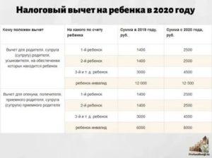 Лимиты по ндфл 2020 год