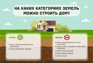 На каком земельном участке можно построить дом и прописаться