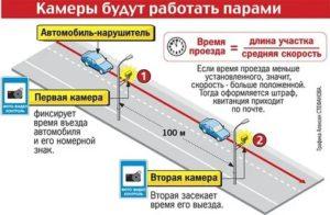 Как работает камера фиксации скорости