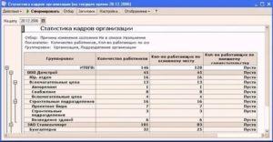 Отчеты отдела кадров предприятия