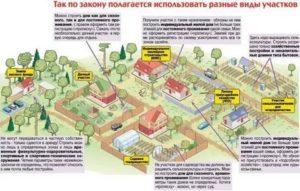Закон о присоединении земли к своему участку по московской области