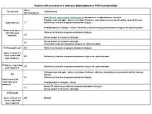 Классификация вагонов ржд по комфортности