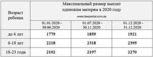 Пособие матери одиночки в россии в 2020 во владимирской области