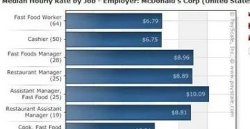 Заработная плата в сша в макдональдсе